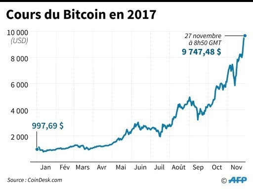 cours bitcoin 2017
