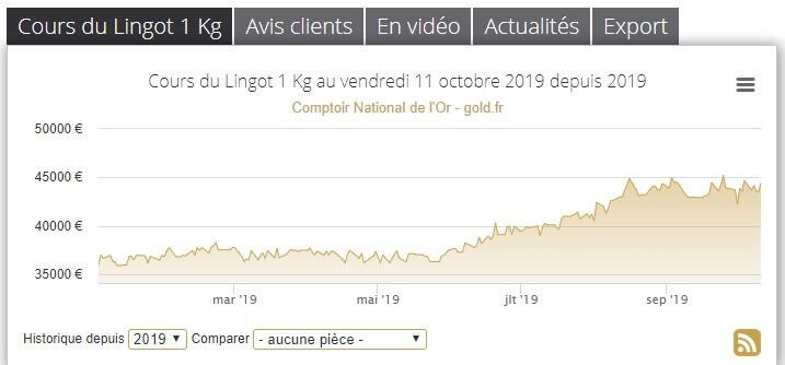 cours_lingot_or_2019